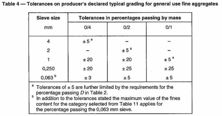 Tolerance on producer's declared typical grading for general use fine aggregates.
