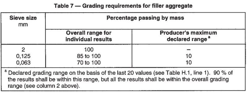 Grading requirement for filler aggregate.