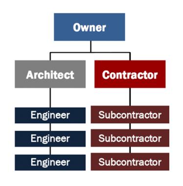 Design-bid-build method