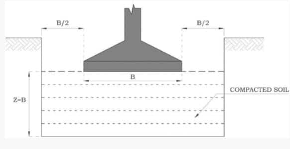Use of footings on Compacted Collapsible Soil