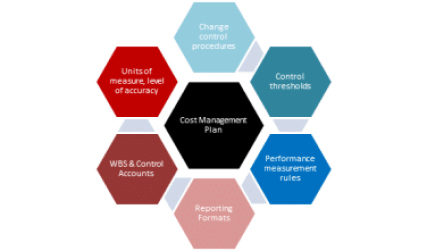 Tools and techniques required for cost management plan
