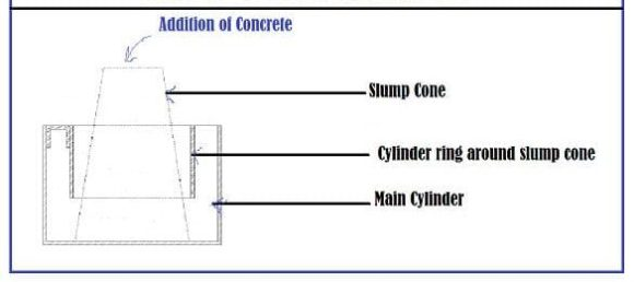 Powers remolding test on concrete