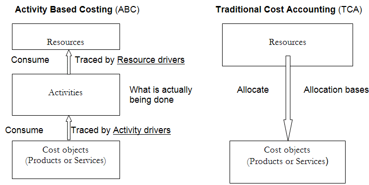 Activity-Based Costing v/s Traditional Cost Accounting