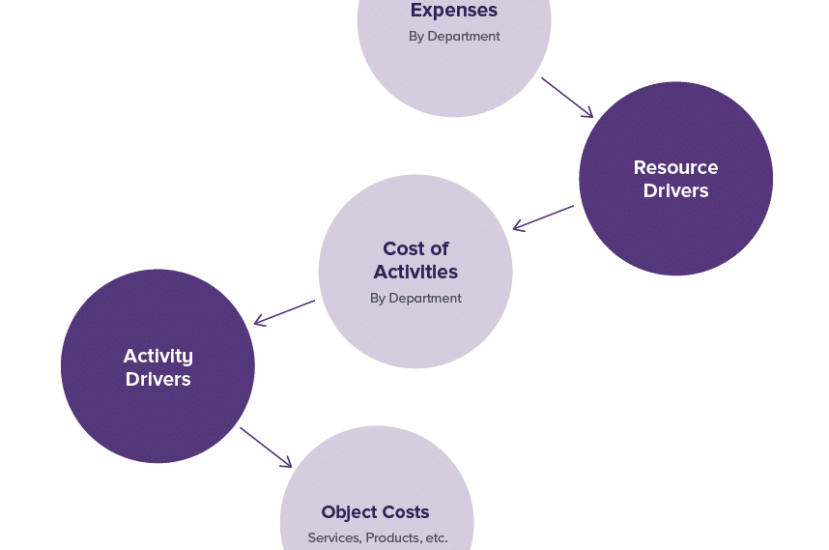 What is Activity-Based Costing (ABC)? [PDF]
