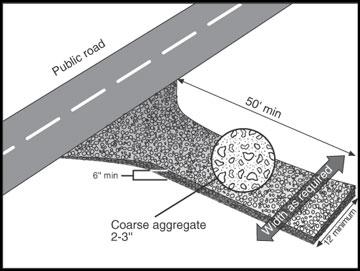 Dimensions of Construction Entrances