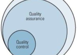 What is different between quality control and quality assurance?