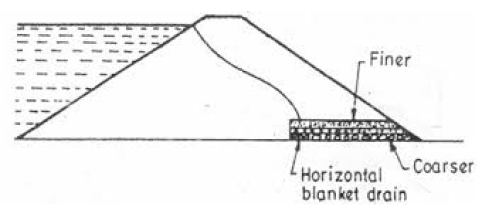 Placement of blanket drain beneath the dam floor