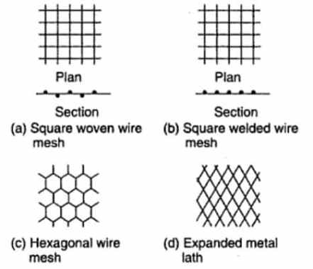 Types of steel mesh reinforcement