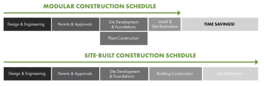 Modular construction schedule v/s Conventional construction schedule