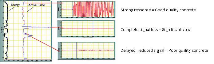 Crosshole Sonic Logging Test Results