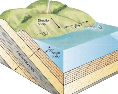 Dip, dip direction and strike shown in outcrop of rock strata.