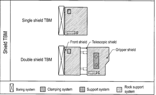 shield tunneling machines