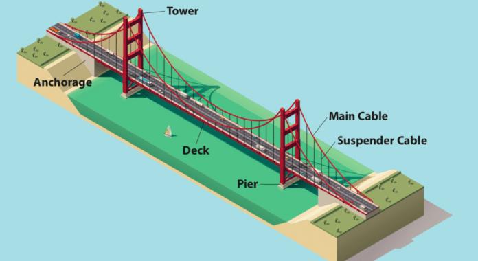 Diagram of a suspension bridge