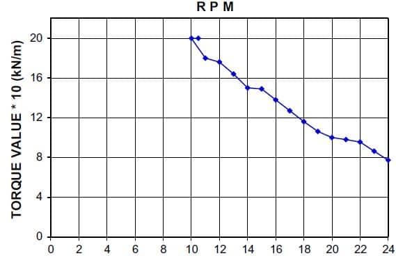 Typical Torque-RPM diagram of 180 kN m capacity rotary