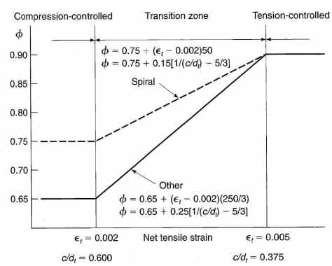 Variations of Strength Reduction Factors with Net Tensile Strain in Steel