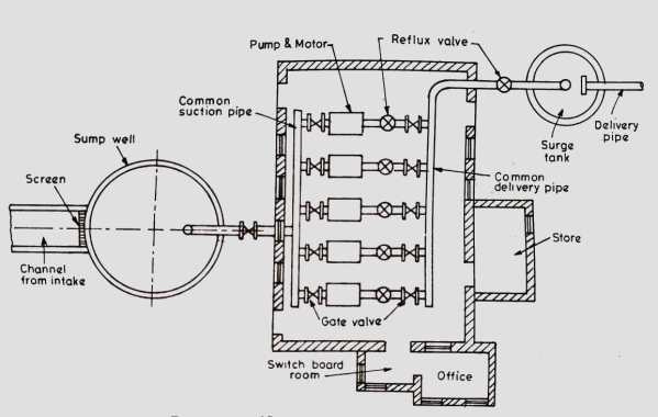Layout of pumping station