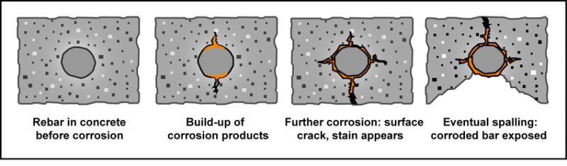 Corrosion of RCC Structures