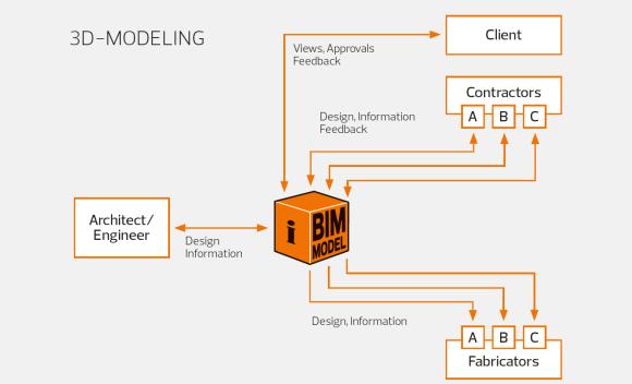 3D Model and BIM