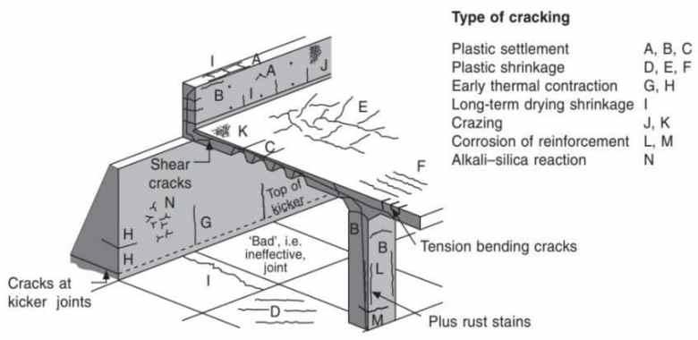 Common Places Where Cracks Originate in a Concrete Structure
