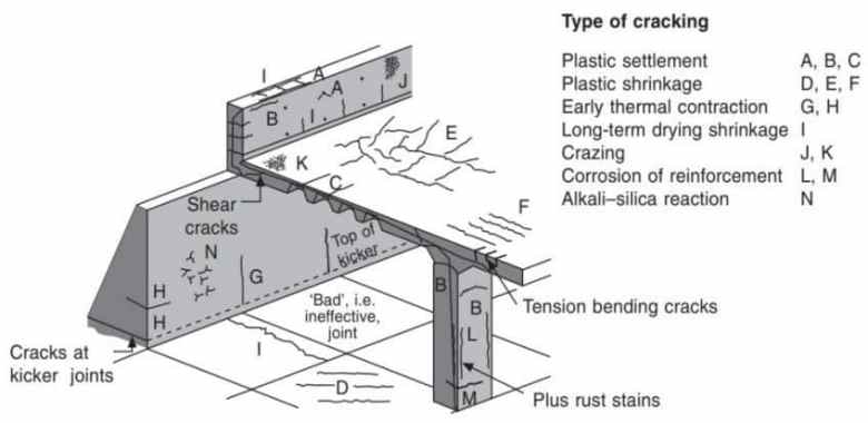 Common Places Where Cracks Originate in a Concrete Structure
