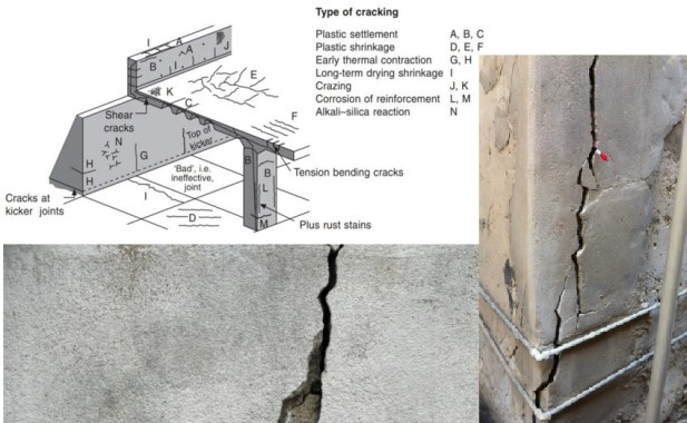 How to Reduce the Possibility of Crack Development in Concrete