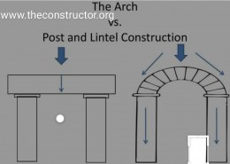 What is the difference between Arch and Lintel?
