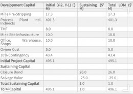What is the capital cost that must be considered for a Project?