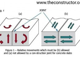 Why construction joints are not provided in residential buildings?