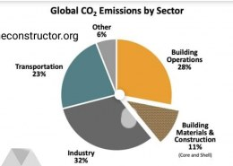 How Construction Sector can Reduce the Carbon Emission?