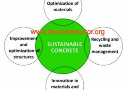 Materials Used in Sustainable Concrete?