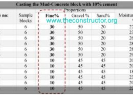 Strength of bricks made from red mud+B-Sand/ G-Sand+Cement?