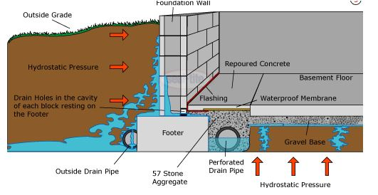 Installation of Drainage System