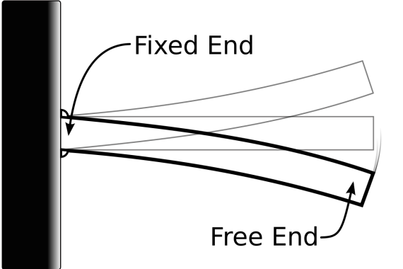 Cantilver Beam with One end Fixed and Other End Free