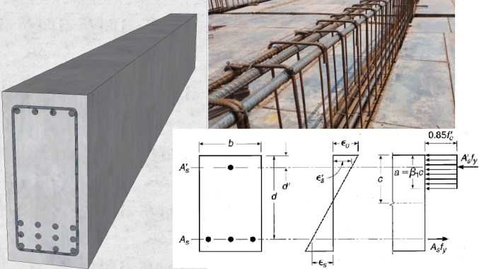 Design of Doubly Reinforced Concrete Beams with Example