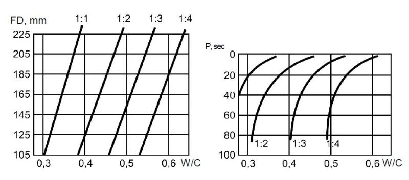 The variation of  flow diameter (FD) and placeability (P) parameter for fine-grained concrete designed for different water-cement ratios (W/C)