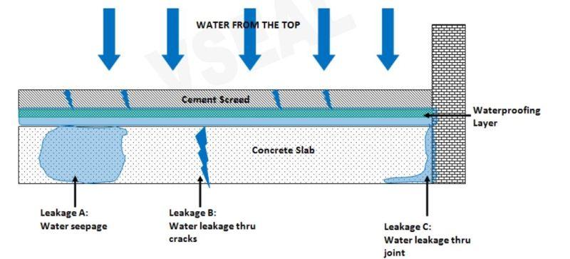 Leakage of Water through Concrete Slab