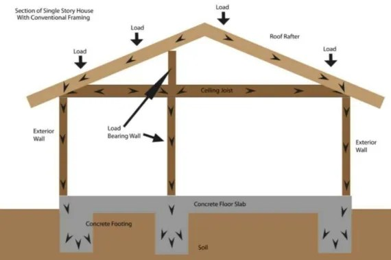 Load Bearing Partition Walls used to Support Roof Elements