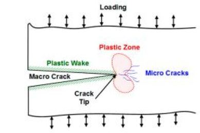 Formation of macro- and micro-cracks
