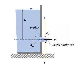 Orifice-Formation of Vena-contracta