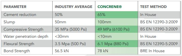 Performance Characteristics of a Graphene Concrete Brand-Concrene