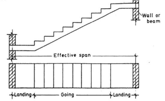 Stair Spanning Longitudinally