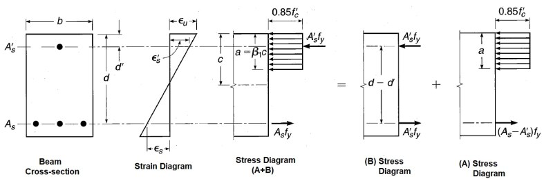 Stress-strain Diagram of Doubly Reinforced Concrete Beam