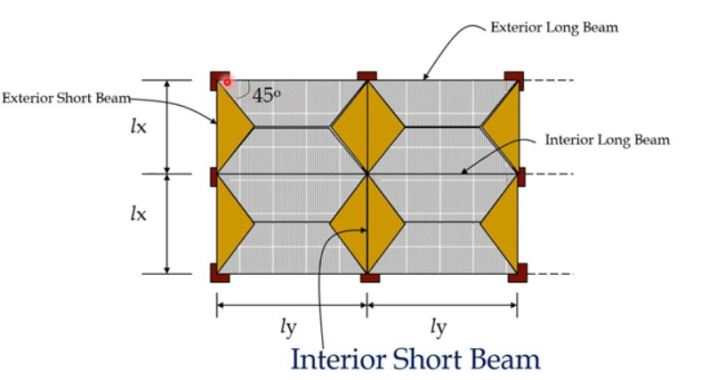 Transfer of Loads from Two-way slabs to Interior Beams