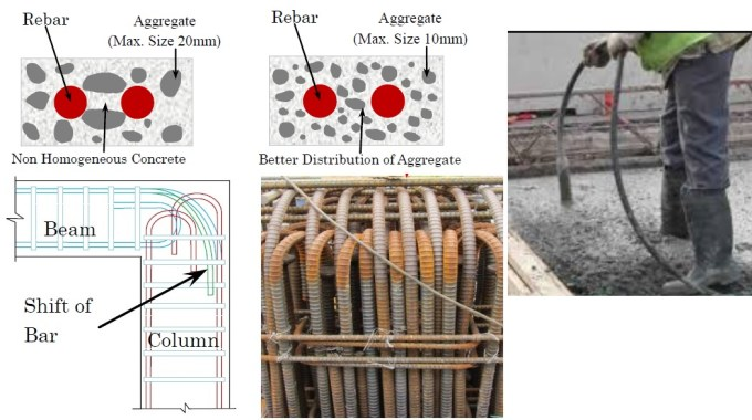 How to Compact Concrete in Congested Areas of Reinforced Concrete Members