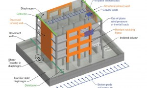 How to Estimate Preliminary Sizes of Concrete Elements?