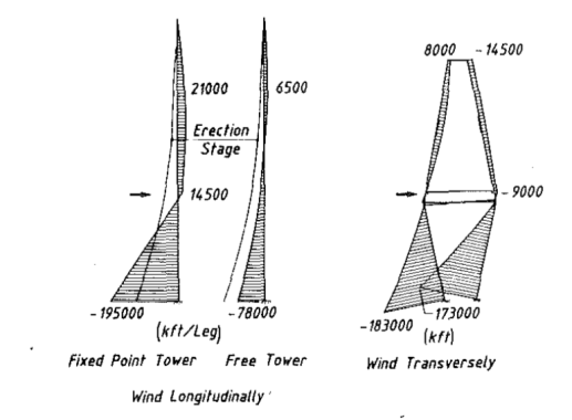 Bending moment diagram of the tower of Sunshine Skyway Bridge