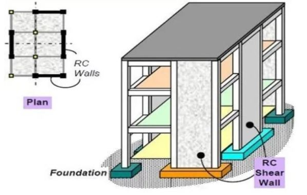 Shear Wall in a Building