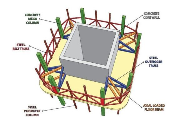 Outrigger Structural System - Steel Truss Outriggers Connected to Concrete Core Structure and Perimeter Columns