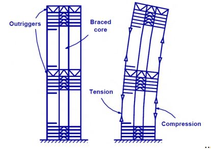 Tension Compression Couple in Columns