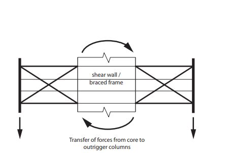 Outrigger Structural Action